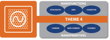 Nanofunctions and Nanoprimitives figure